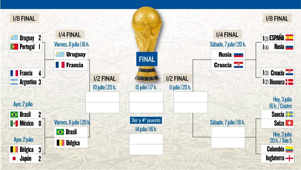 Así están los cuartos del Mundial de Rusia – El Pelotero